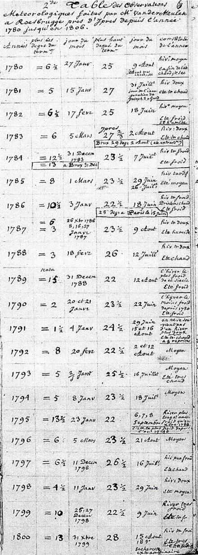 """Tableau des observations météorologiques de Guillaume Van der Meulen pour la période 1780-1800, reprises dans le manuscrit de Guillaume Schamp - Bibliothèque royale """"l'Albertine"""", Bruxelles."""