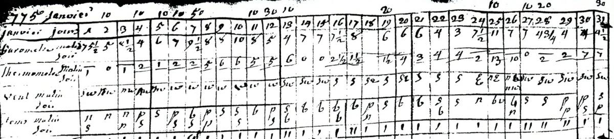Les observations météorologiques du mois de janvier 1775