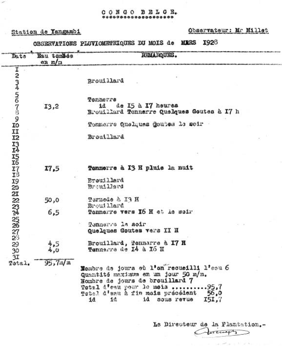 Observations pluviométriques du mois de mars 1928 de la station Yangambi, Congo.