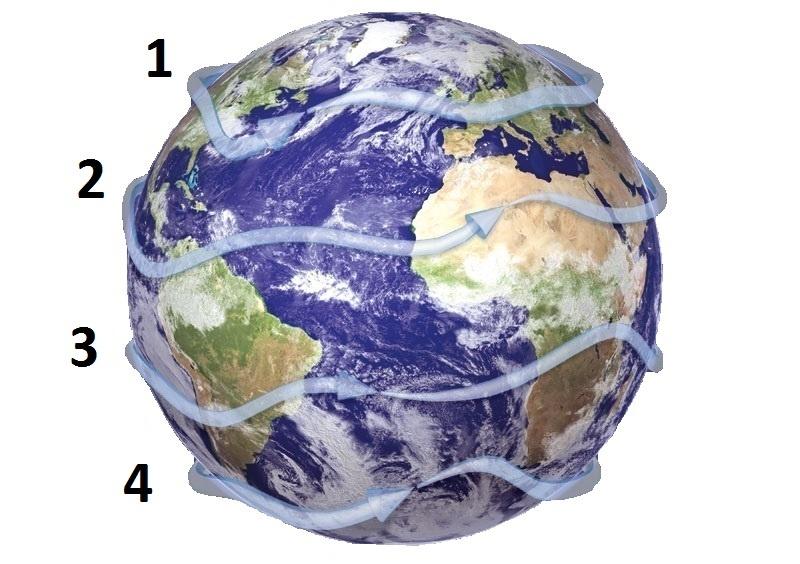 Figure 1. Il existe quatre courants-jets fondamentaux dans l'atmosphère terrestre : 1 = courant-j