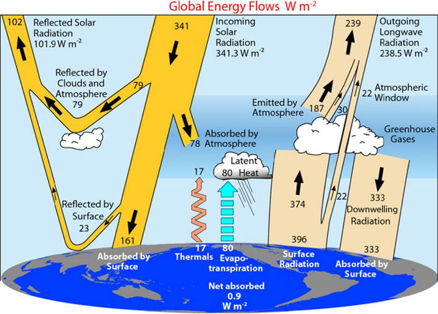 Grafiek energiebalans