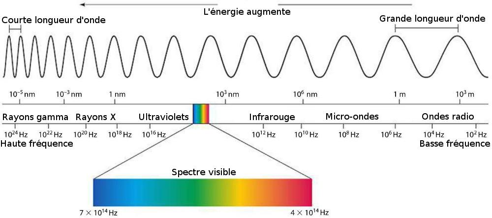 Le rayonnement électromagnétique du soleil est composé de rayons gamma, rayons X, de rayons ultraviolets, de rayonnement visible, de rayonnement infrarouge, de micro-ondes et d'ondes radio.