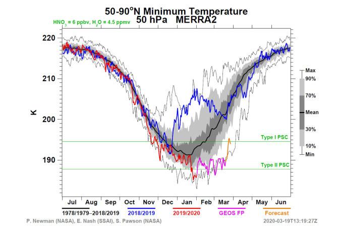 Graphique des températures au-dessus de la région du Pôle Nord, exprimées en Kelvin.  273 degrés Kelvin représentent 0 degrés Celsius. Les deux lignes vertes représentent -78°C et -85°C, les seuils de températures nécessaires à la formation de deux types de nuages nacrés. Les lignes rouge et mauve représentent les températures des derniers 6 mois, la ligne bleue représente la situation de l'année dernière, et enfin la ligne noire représente la moyenne entre 1978 et maintenant. Crédits: NASA