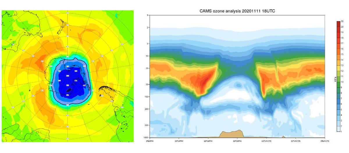 Figure 1: A gauche : Simulation à l'aide du modèle 'Copernicus Atmospheric Monitoring System (CAMS)' de la couche d'ozone en unités Dobson (UD). À droite : Section au-dessus du pôle Sud. Là où se trouvent normalement les concentrations les plus élevées, nous trouvons maintenant les concentrations les plus faibles (source: Copernicus).