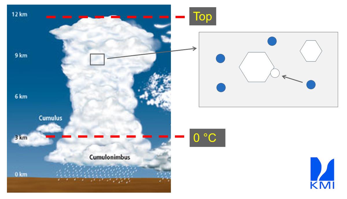 Door het verzamelen van onderkoelde vloeistofdruppeltjes kunnen ijsdeeltjes in cumulonimbuswolken uitgroeien tot hagelstenen.
