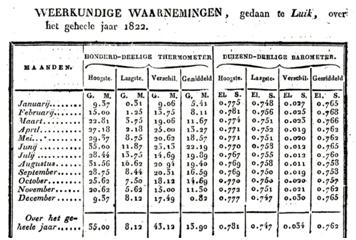 "Observations météorologiques de l'année 1822, effectuées à Liège par Louis-François Thomassin (1768-1825) et publiées par Jan Kops dans ""Staat van den Landbouw in het Koningrijk der Nederlanden, gedurende den jare 1822""."