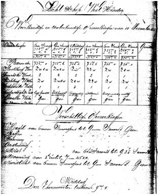 Weerkundige en waterkundige waarnemingen gedaan op het lichtschip West Hinder op 10 december 1882.