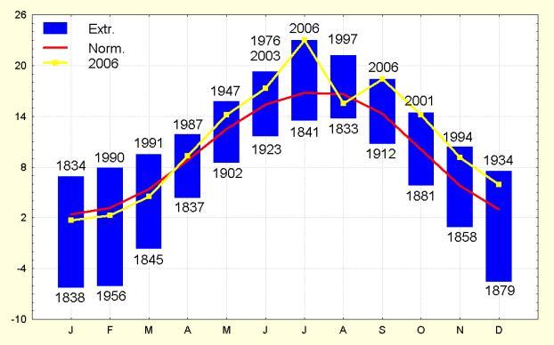 Figuur 5. Gemiddelde maandtemperaturen te Ukkel (°C).