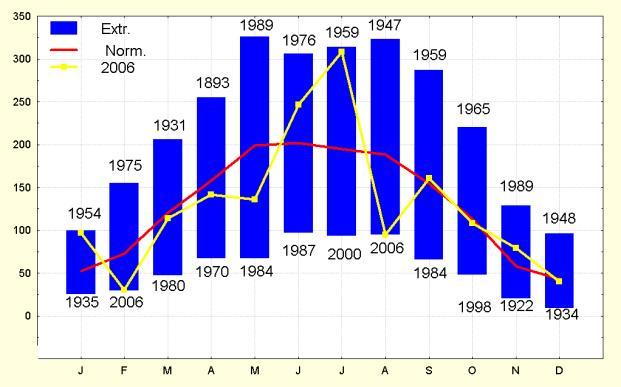 Figuur 6. Maandelijkse zonneschijnduur te Ukkel (in uren).