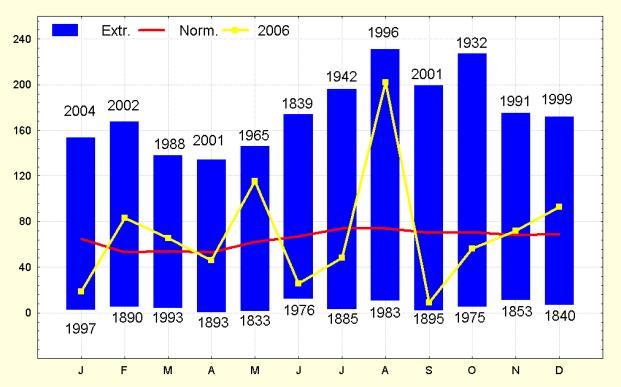 Figuur 7. Maandelijkse neerslaghoeveelheden te Ukkel (in mm).