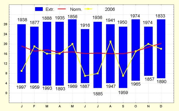 Figure 8. Maandelijks aantal neerslagdagen te Ukkel.