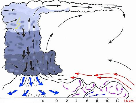 De koude lucht van de daalstroom spreidt zich soms kilometers voor de eigenlijke neerslag van de onw