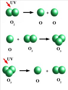 Schematische voorstelling van de fotochemische vorming en afbraak van ozon in de atmosfeer.