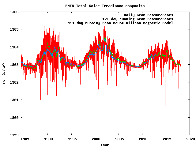 Total Solar irradiance