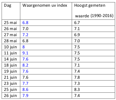 Tabel 1 : Waargenomen uv index in vergelijking met de hoogst gemeten dagwaarde voor de periode 1990-2016 te Ukkel.