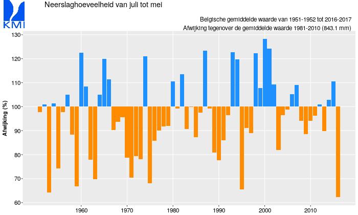 Figuur 7: Evolutie van de gemiddelde gecumuleerde neerslagwaarde voor het land over 12 maanden (juli-juni) vanaf 1951. De waarden zijn uitgedrukt in procent van de normale waarde (919,5 mm).