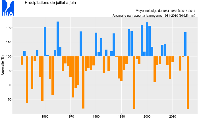 Figure 7 : Evolution des précipitations moyennées sur le pays et cumulées sur 12 mois (de juillet à juin) depuis 1951. Les valeurs sont exprimées en % de la valeur normale (919,5 mm).