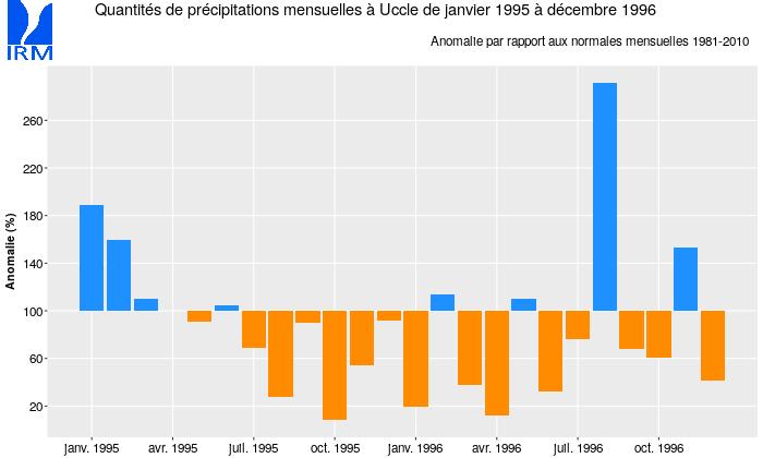 Figure 8 : Les précipitations mensuelles à Uccle de janvier 1995 à décembre 1996, exprimées en % des valeurs mensuelles normales.