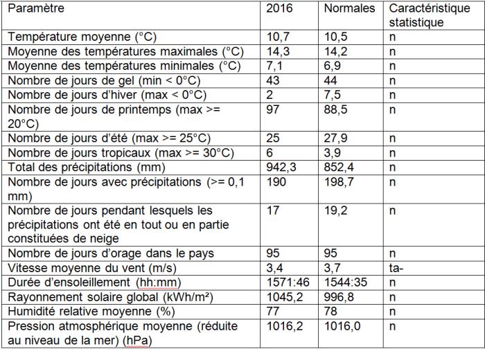 Tableau 1 : Valeurs annuelles pour quelques paramètres mesurés à Uccle en 2016. Les valeurs normales représentent les moyennes sur la période 1981-2010. Voir le Tableau 2 pour les définitions des caractéristiques statistiques.