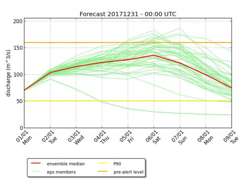 Hydrologische ensemble-voorspellingen: 51 mogelijke scenario's voor het Ourthe debiet in Tabreux (m³/s) voor de 9 komende dagen. Voorspelling van 31 december 2017.