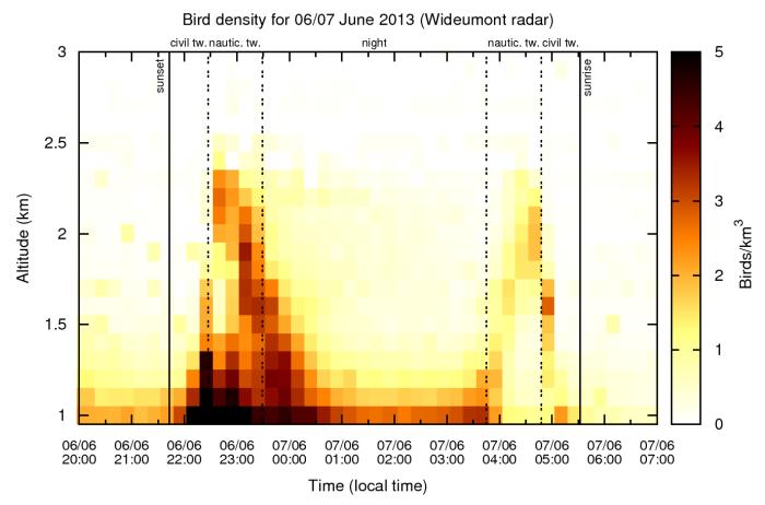 Concentration en oiseaux (oiseaux/km³) durant la nuit du 6 au 7 juin 2013, mesurée par le radar de Wideumont. Les lignes verticales pleines donnent le moment du coucher et du lever du Soleil ; les pointillés marquent le début et la fin des crépuscules civil et nautique*. Les deux plus grandes concentrations jusque 2,5 km d'altitude et qui se produisent juste après le coucher et juste avant le lever du Soleil (plus précisément pendant le crépuscule nautique), sont causées par les vols ascensionnels des martinets. Dans les couches plus basses de l'atmosphère, les images de concentration en oiseaux sont probablement parasitées par la présence d'insectes.