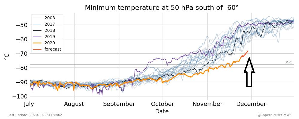 Figure 2: Température minimale à une altitude d'environ 20 km (pression de 50 hPa) au-dessus du Cercle antarctique.