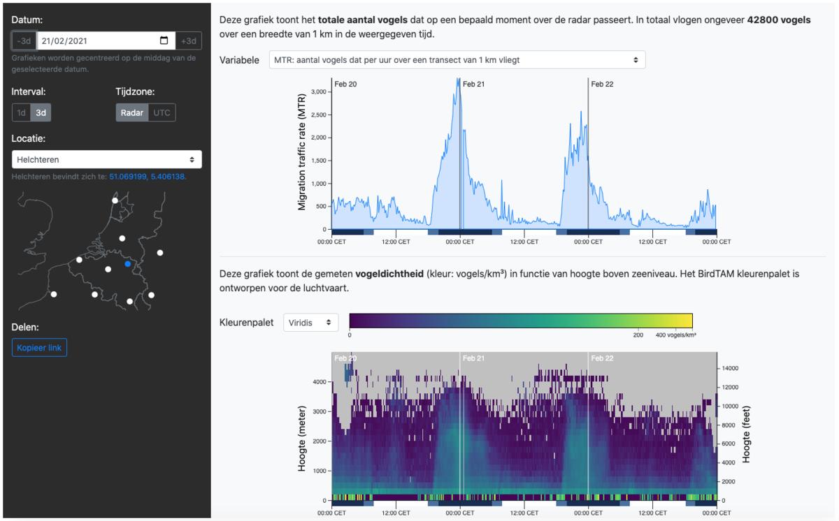 De nieuwe webapplicatie ingesteld op de radar van Helchteren, en op een tijdsperiode van drie dagen rond 21 februari 2021. Door het uitzonderlijk warme weer in die periode kwam de voorjaarstrek vroeger op gang dan normaal. Op de getoonde figuren is het duidelijk dat de meest intense migratie telkens in de eerste helft van de nacht plaatsvindt. De vogels bereiken daarbij hoogtes tot 3 km (en soms zelfs meer).