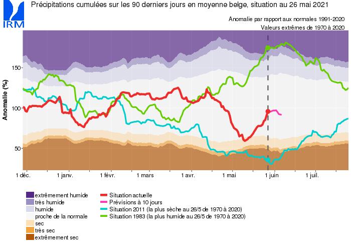 Anomalies relatives moyennes des précipitations totales en Belgique pour les 90 derniers jours par rapport aux valeurs normales pour la période 1991-2020.