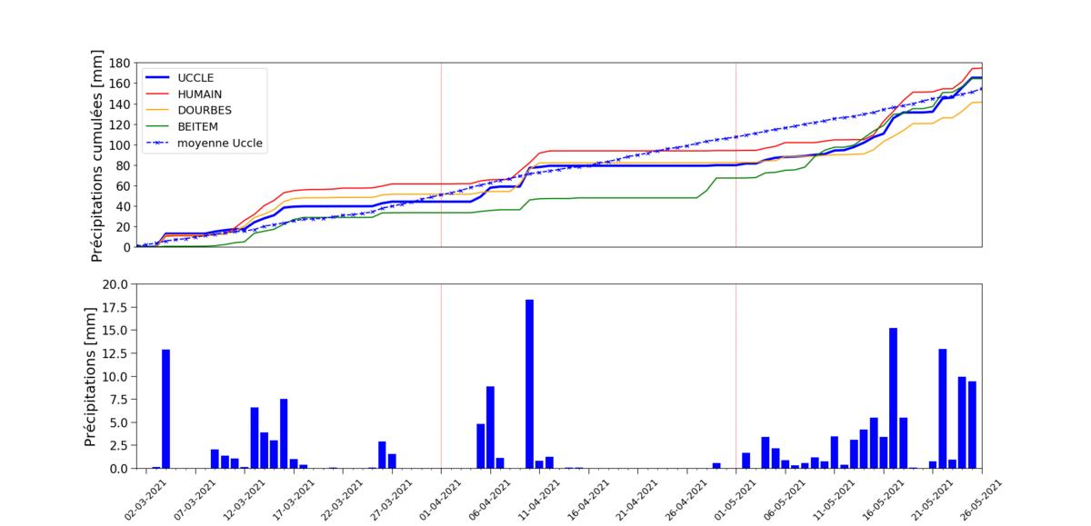 En haut: Précipitations cumulées pour les stations de Beitem, Dourbes, Humain et Uccle. La ligne pointillée correspond aux précipitations moyennes pour Uccle pour la période 1991-2020. En bas : Précipitations quotidiennes pour Uccle pour la période du 1er mars au 26 mai 2021.