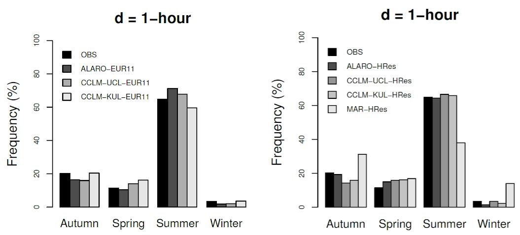 """Fréquence des extrêmes de précipitations horaires par saison pour les modèles à faible résolution spatiale (à gauche) et les modèles à haute résolution spatiale (à droite). Tous les modèles reproduisent généralement correctement la dépendance saisonnière des observations (""""OBS"""")."""