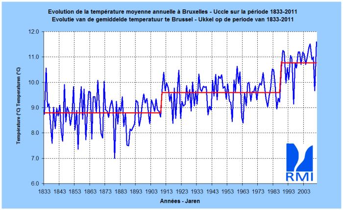 """Résultat de recherche d'images pour """"évolution température belgique"""""""